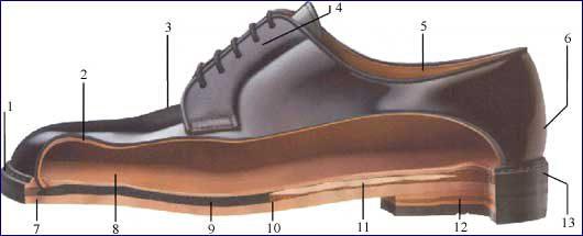 Детали обуви — Из чего состоит обувь изготовленная по технологии.
